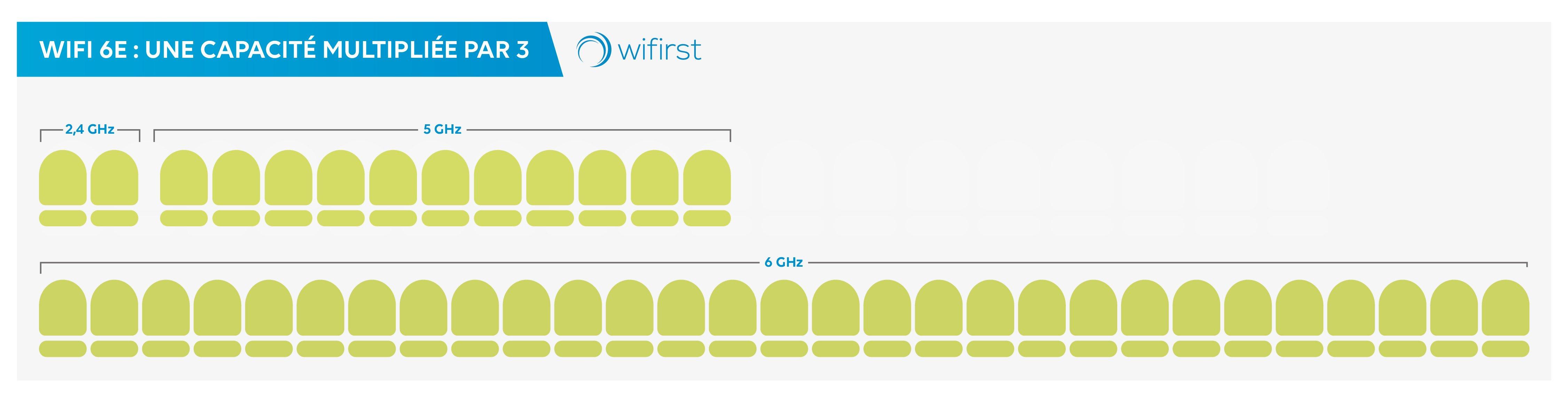 Capacités WiFi 6E
