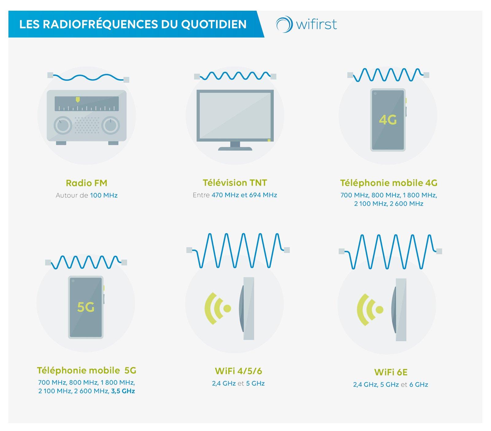 Wifi 6E - Radiofréquences du quotidien