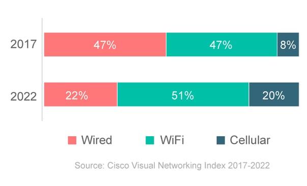 graph-filaire-wifi-cellulaire-EN
