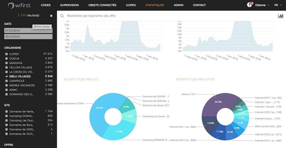 Analyse des usages grâce au WiFi client