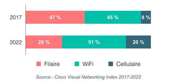 Evolution du trafic IP mondial : filaire, WiFi, cellulaire