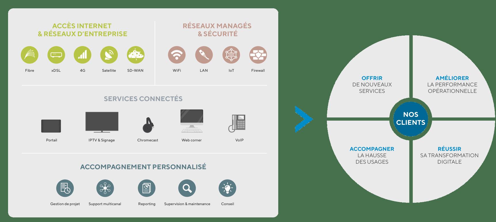 Réseaux managés et services de connectivité Wifirst