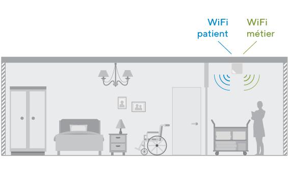 Réseau WiFi en maison de retraite