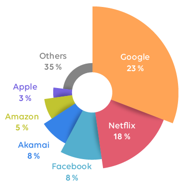 Uses of the internet