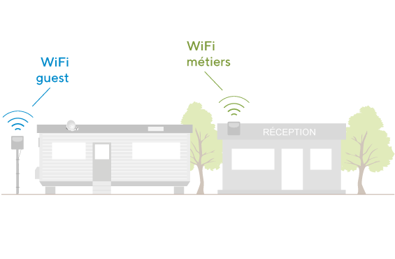 Installation de WiFi multiservice dans les campings