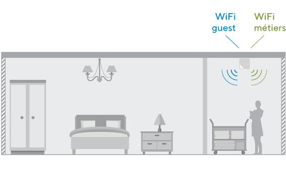 Hotspot WiFi hôtel pour réseau guest et réseau métier