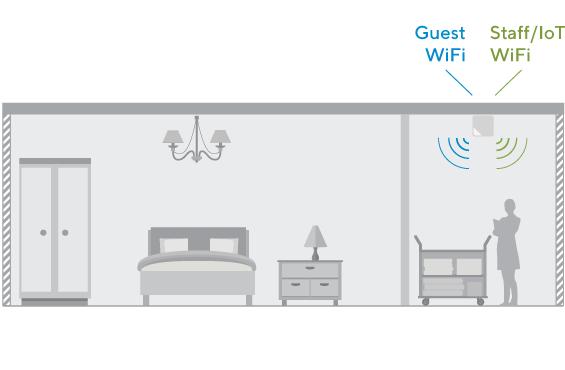 Red inalámbrica WiFi para todos los servicios digitales del hotel