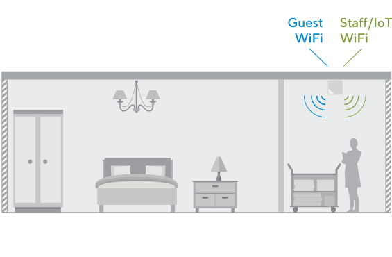 WiFi hotspot for hotels
