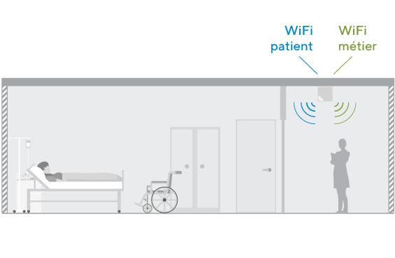 WiFi patient, visiteur et métier à l'hôpital