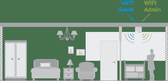 WiFi en résidences séniors