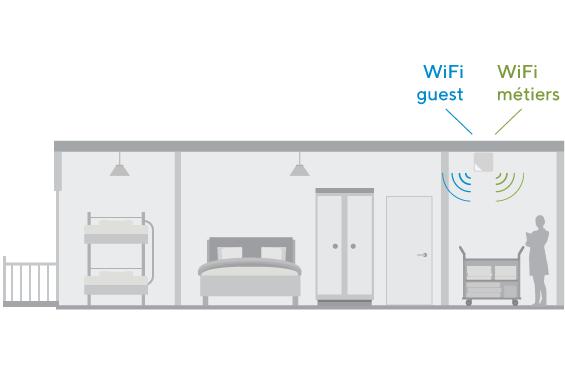 WiFi multiservice en résidences vacances