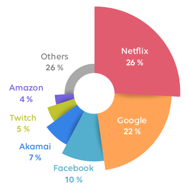 Uses of the internet by students