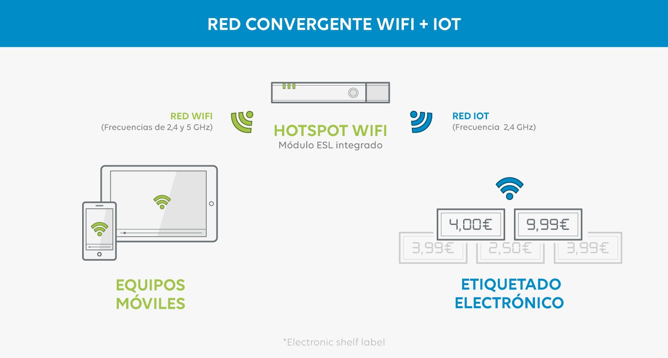 Red Convergente WiFi e IoT