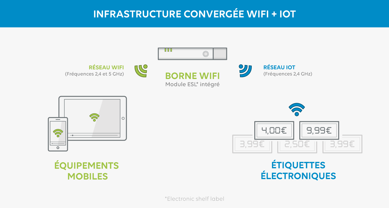 Infrastructure convergée WiFi et IoT
