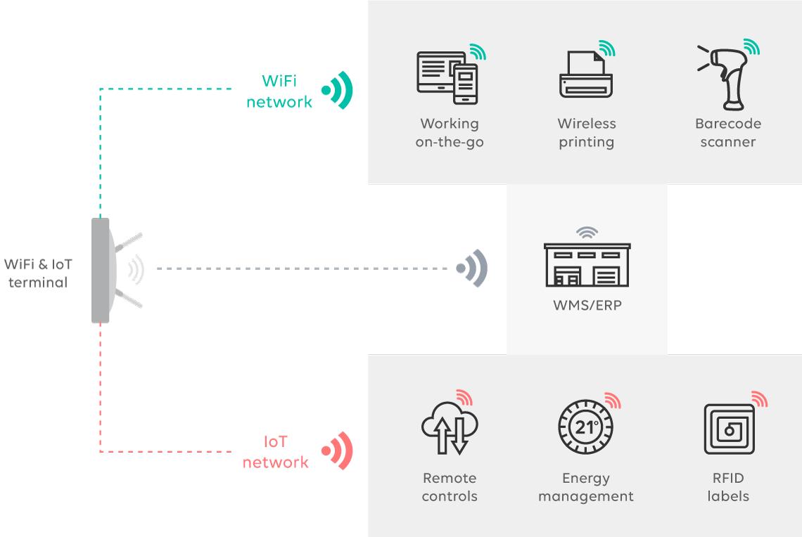 infra-mutualisée-wifi-IoT-logistique-UK