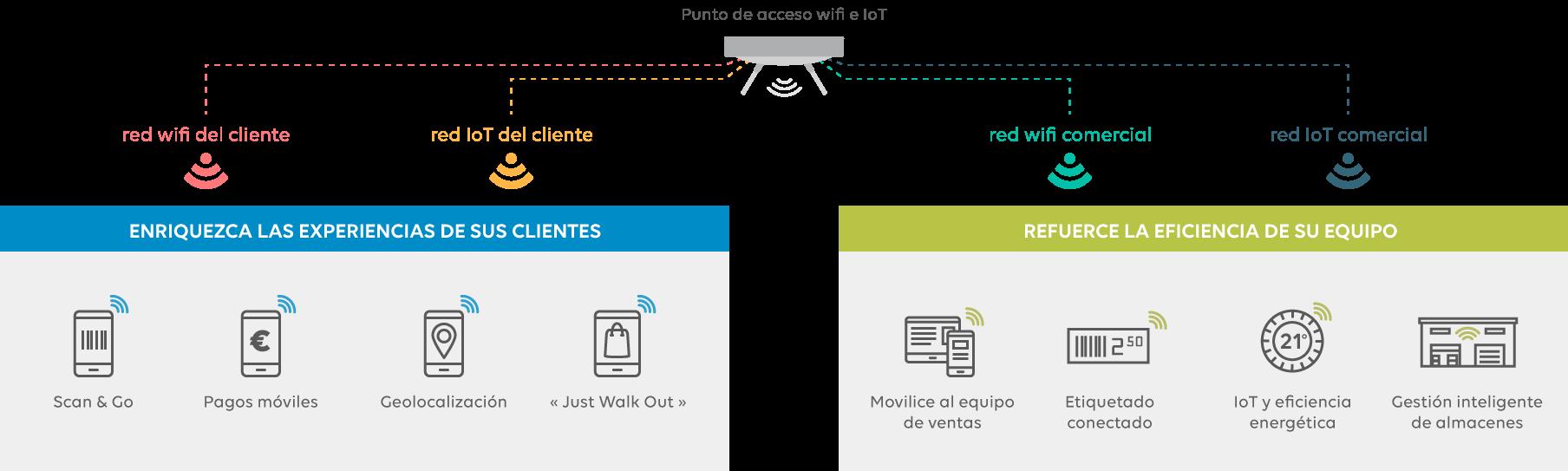 Infraestructura con varias redes WiFi e IoT en un negocio