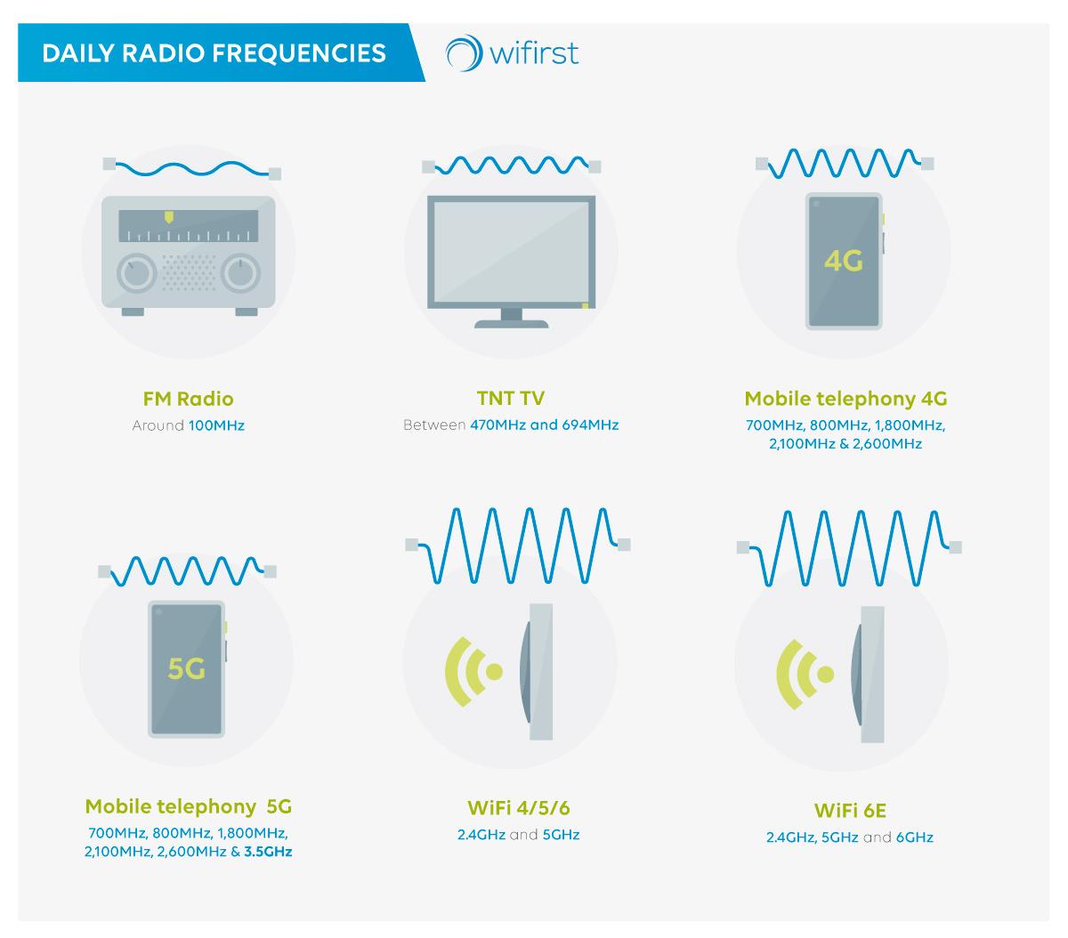 Les-radiofréquences-du-quotidien-UK