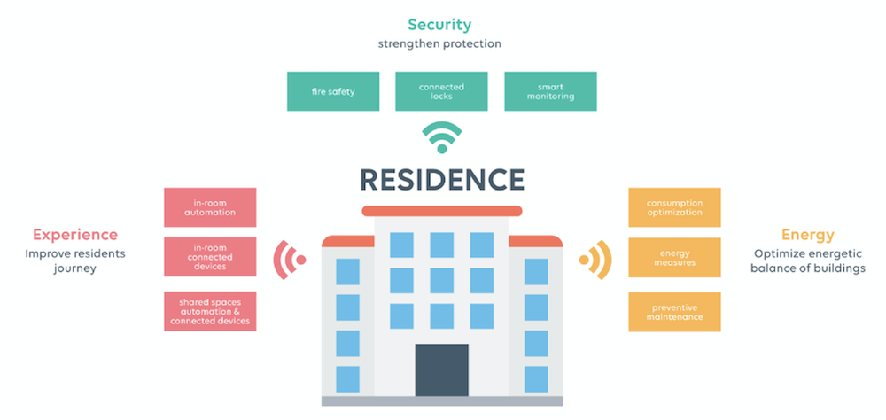 converged-infrastructure-coliving-residence