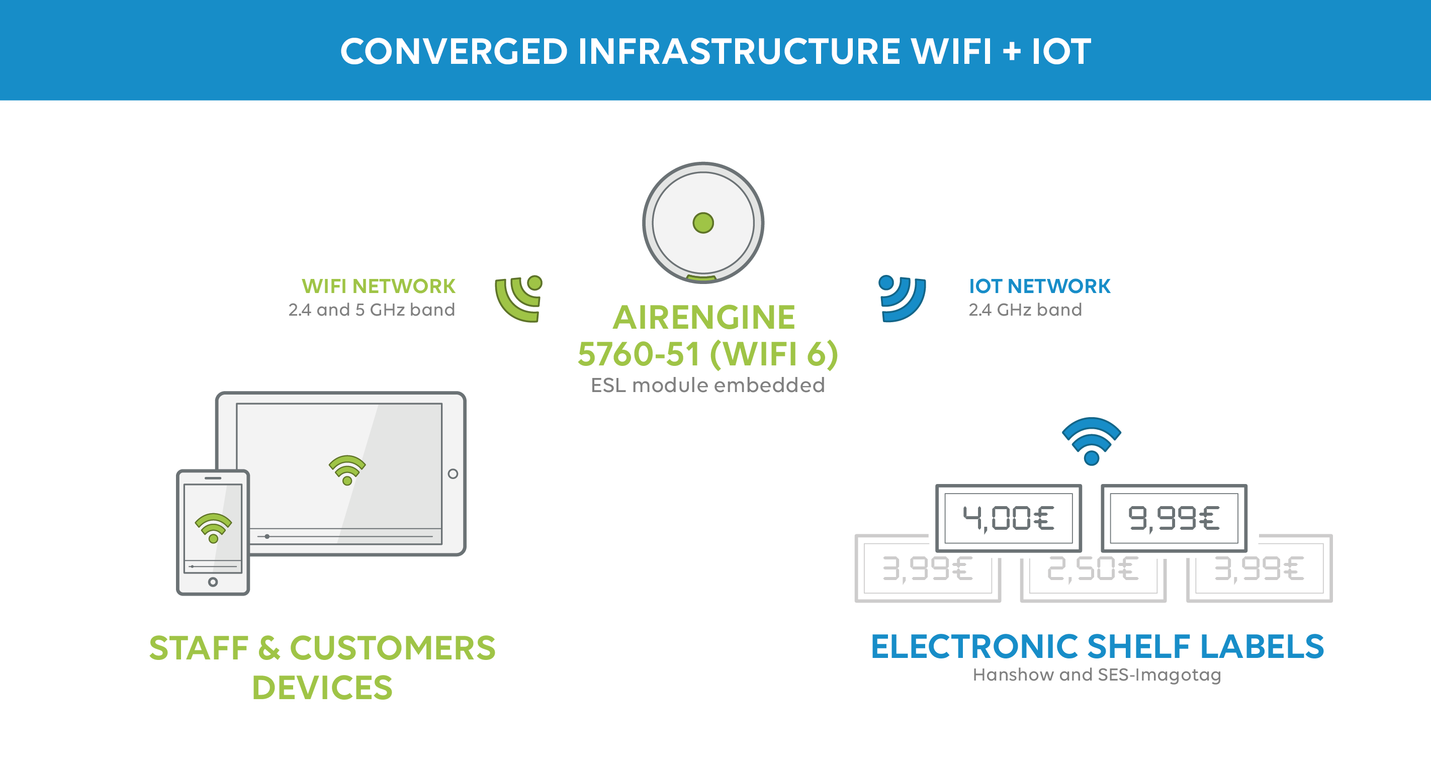 Converged retail WiFi and IoT infrastructures