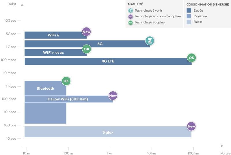 graph-technos-transmission-données-sans-fil-800px