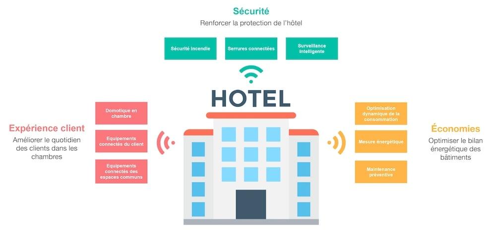 hospitality-iot
