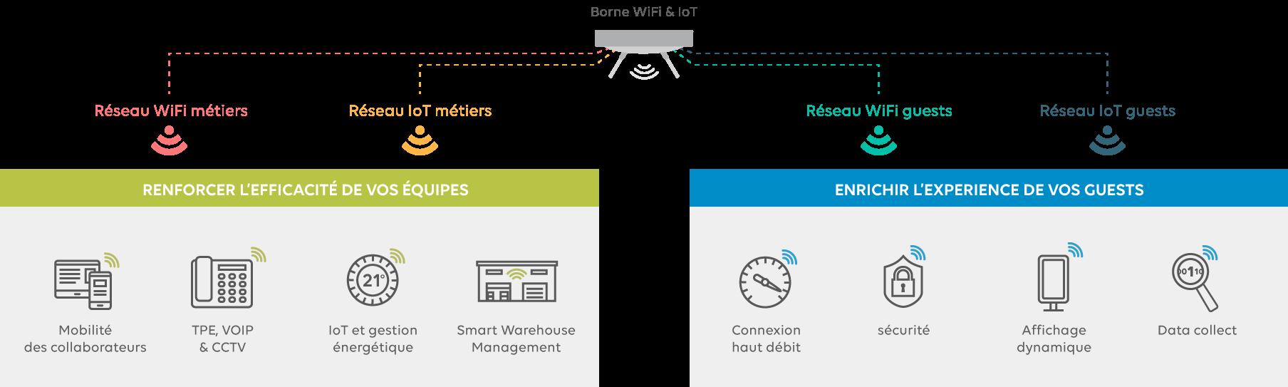 infra-mutualisée-wifi-IoT-bureau-1