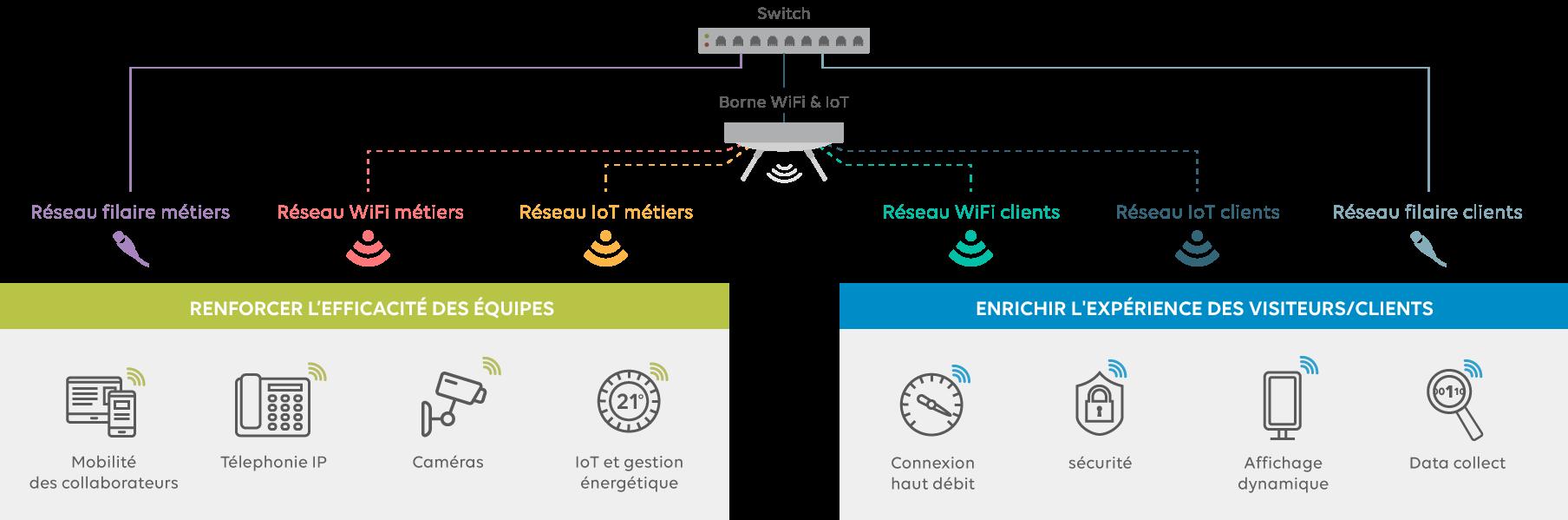 infra-mutualisée-wifi-IoT-bureau