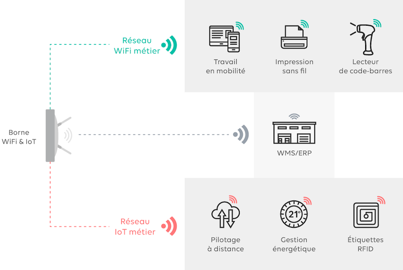 Infrastructure mutualisée WiFi et IoT