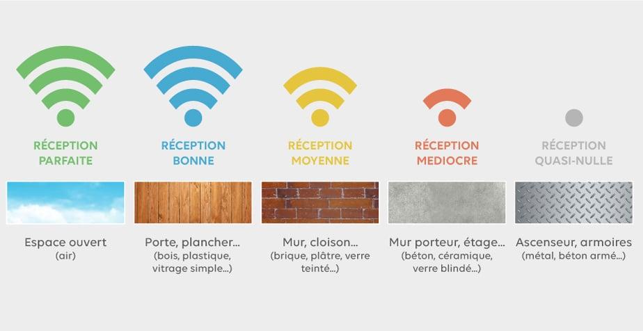 problemes-couvertures-et-interferences-wifi