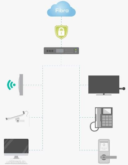 Soluciones de fibra y WiFI para empresas