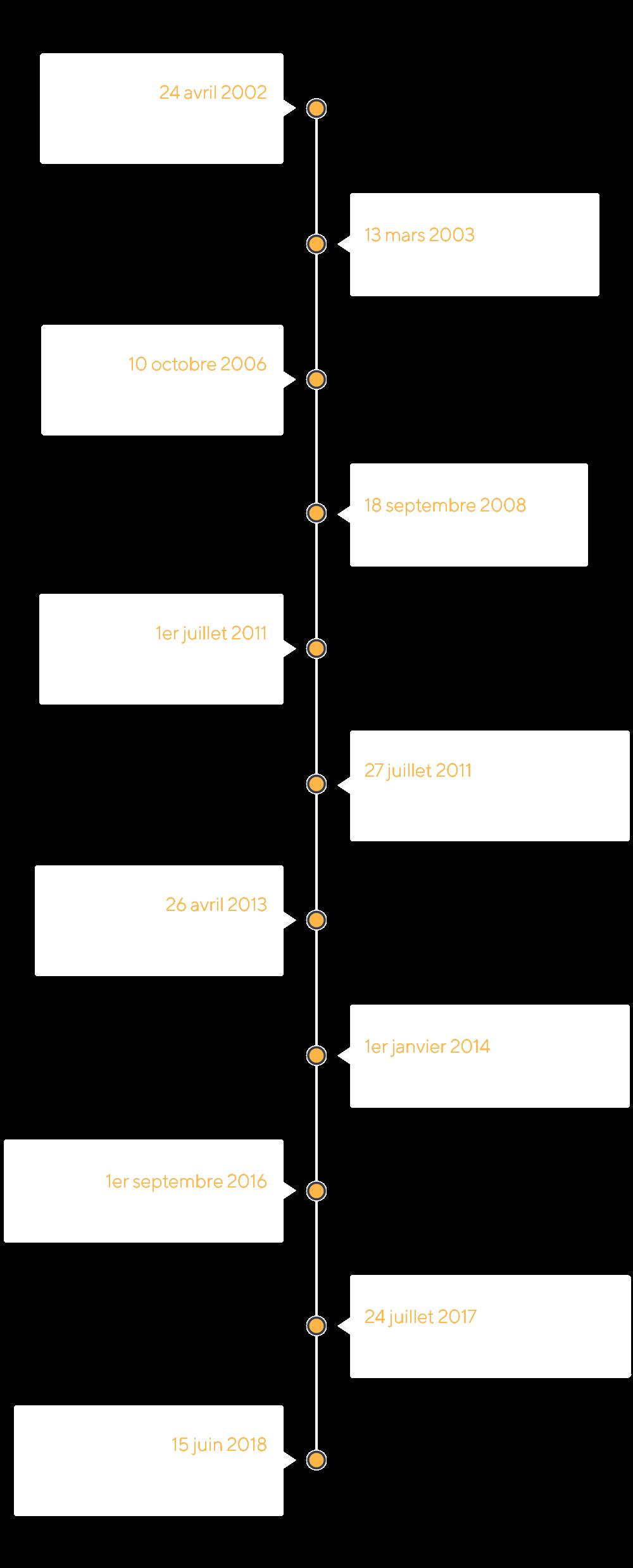 Timeline historique société Wifirst