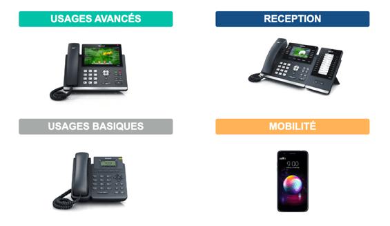 Types de téléphones IP disponibles dans la solution Wifirst