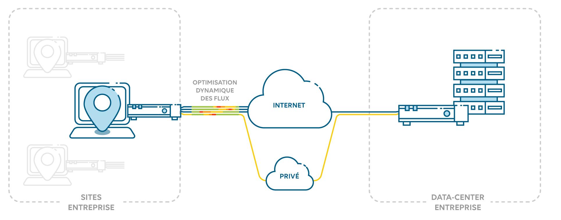 Fonctionnement de la solution SD-WAN as a Service de Wifirst