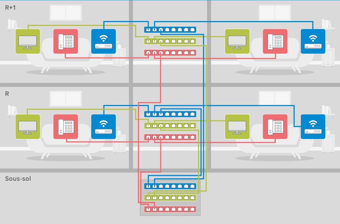 Infrastructure réseau sans LAN managé