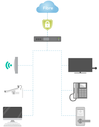 Solutions de connectivité pour les professionnels