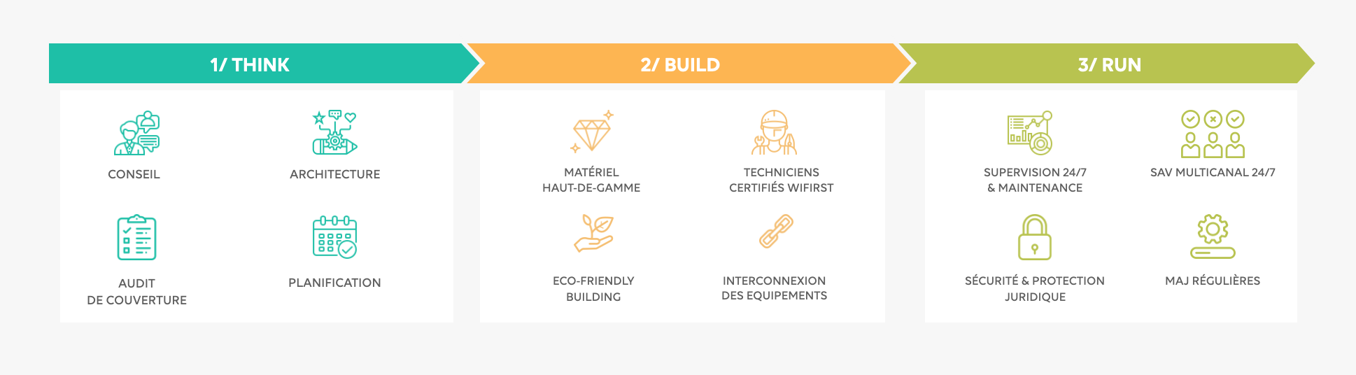 Methodologie-projet-think-build-run